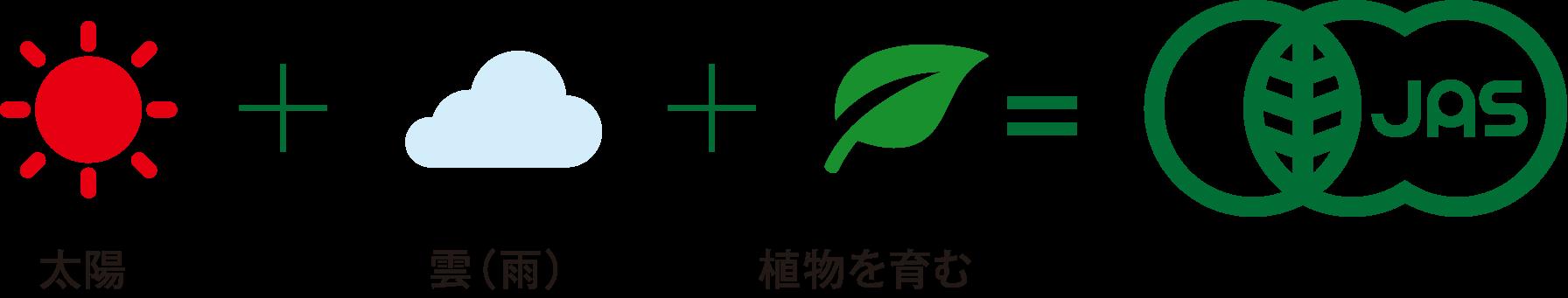 有機JAS制度ってなに? – NPO法人 鹿児島県有機農業協会